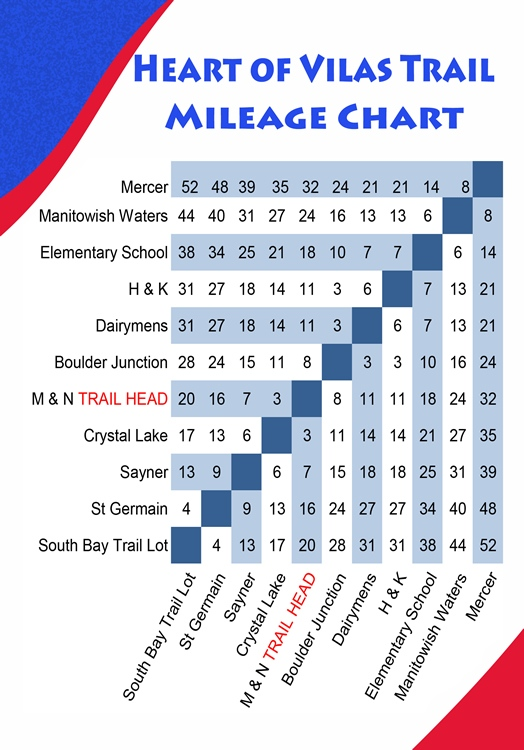 Heart-of-Vilas-Bike-Mileage-Chart-2018